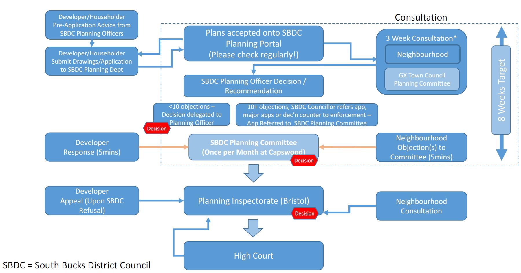 The Planning Process Block Diagram